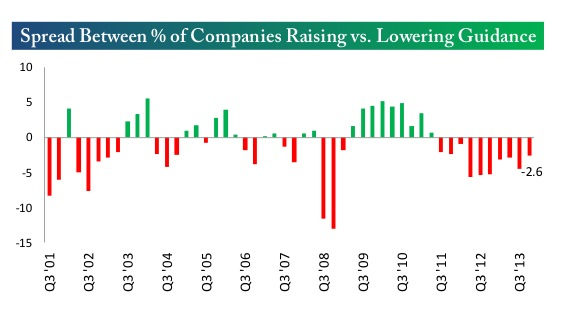 sperad between percent of companies raising and lowering guidance