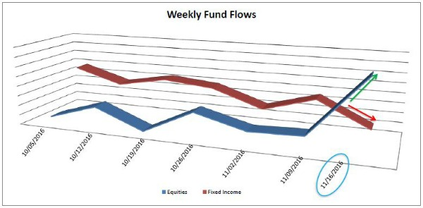 Weekly Fund Flow.JPG