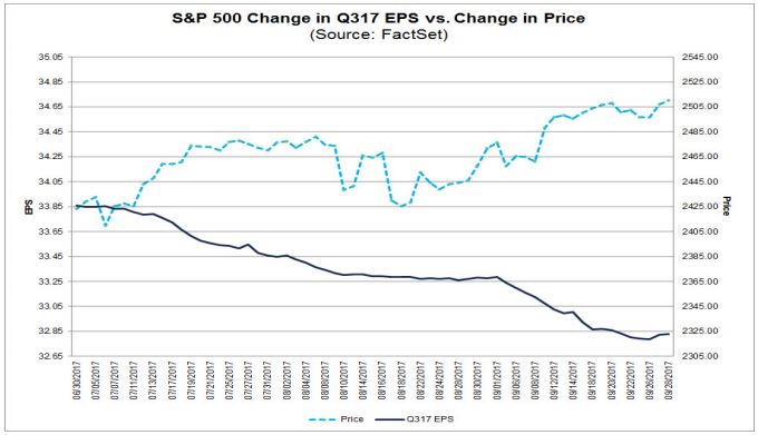 change in eps vs change in price for SPX.JPG