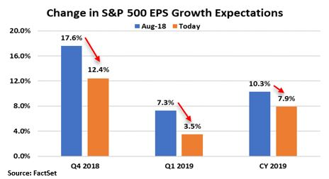 Change in earnings expectations.JPG