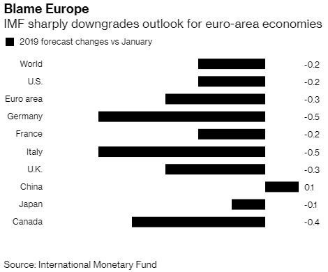 IMF Euro Area downgrades.JPG