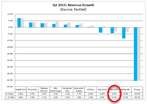 q2 revenue growth