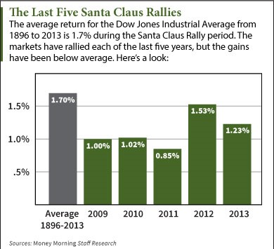 average return for Dow Jones during holiday rally