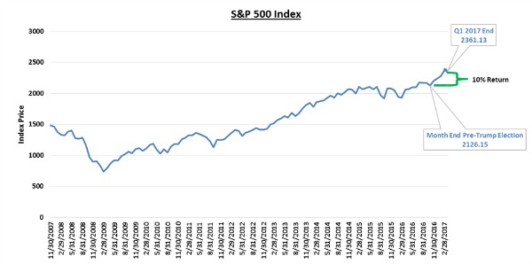 S&P 500 Rally.png