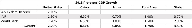 2018 projected GDP Growth.jpg