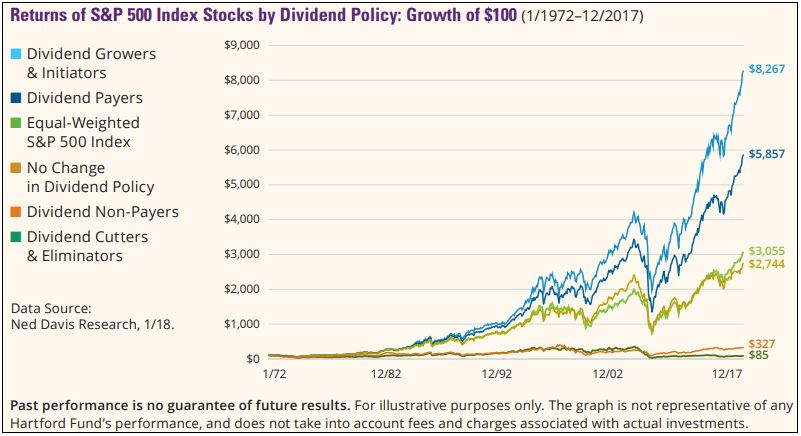 Returns by dividend policy.JPG