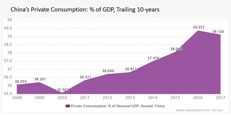 China private consumption as percent of GDP.JPG