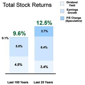 Total Stock Returns