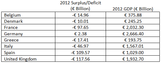 europe grows despite less deficit spending (this turned out to be very wrong)
