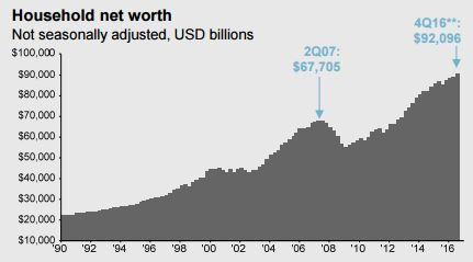 Household net worth.JPG