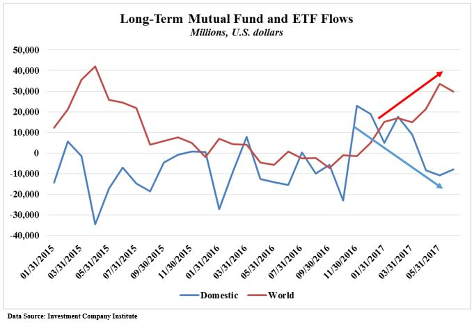 Long Term Mutual Fund flows.JPG