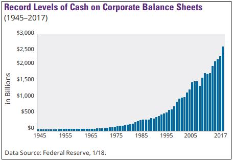 Cash on corporate balance sheets.JPG