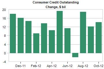 consumer credit outstanding change
