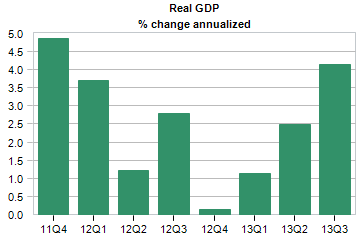 real gdp percent change annualized