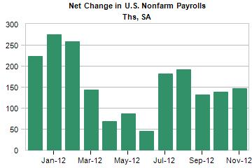 net change in US nonfarm payrolls