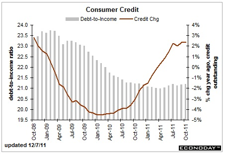 debt to income and credit change