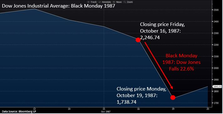 blackmonday dow chart.JPG