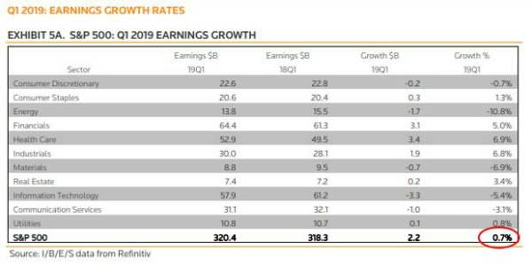 Q1 2019 earnings growth projections.JPG