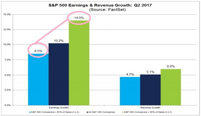 SP 500 earnings and revenue growth Q2 2017.JPG