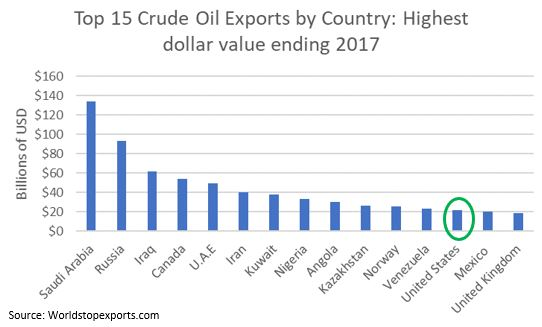 top 15 crude oil exports by country.JPG