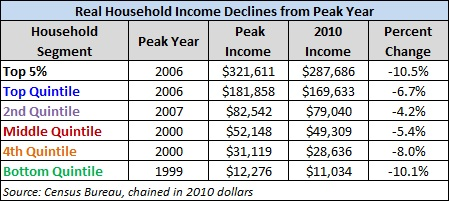 real household income declines from peak