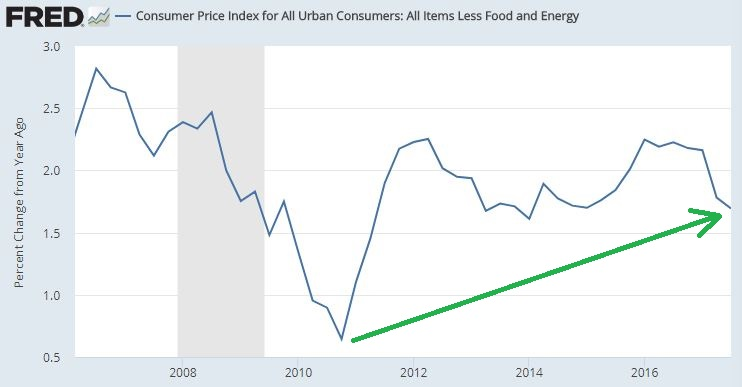 CPI Less Food and Energy.JPG