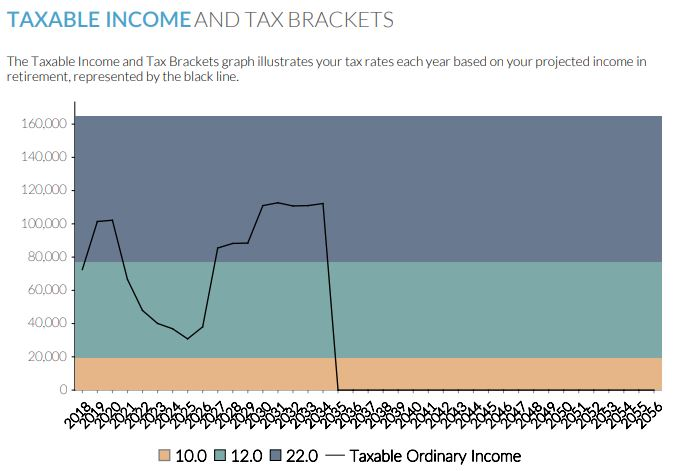 Taxable income and tax brackets.JPG