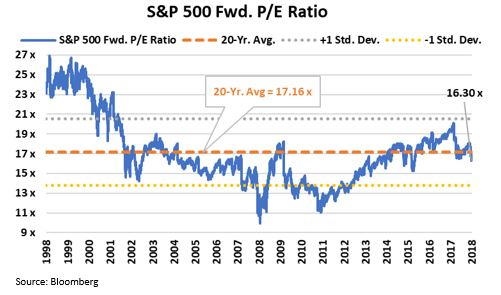 SP 500 fwd. pe ratio.JPG