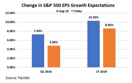 Change in EPS growth Expectations.JPG