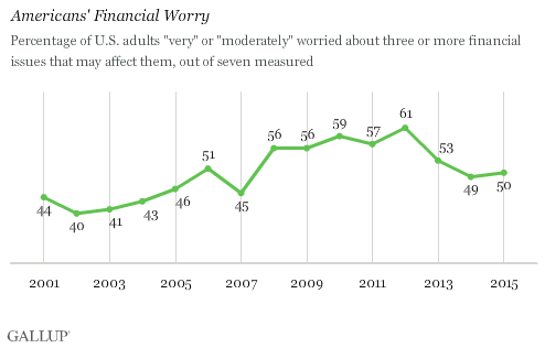 Americans' Financial Worries