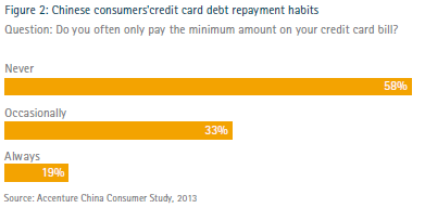 Chinese consumers' credit card debt repayment habits