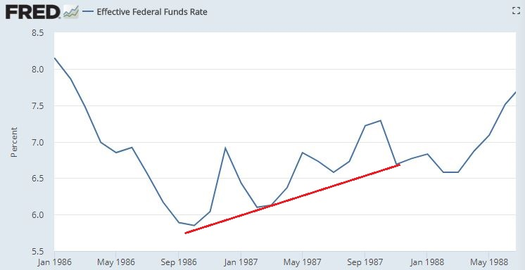 Fed funds rate in 1987.JPG