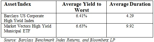 high yield average yield