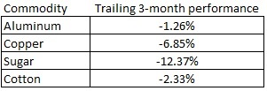 commodity trailing 3 month performance