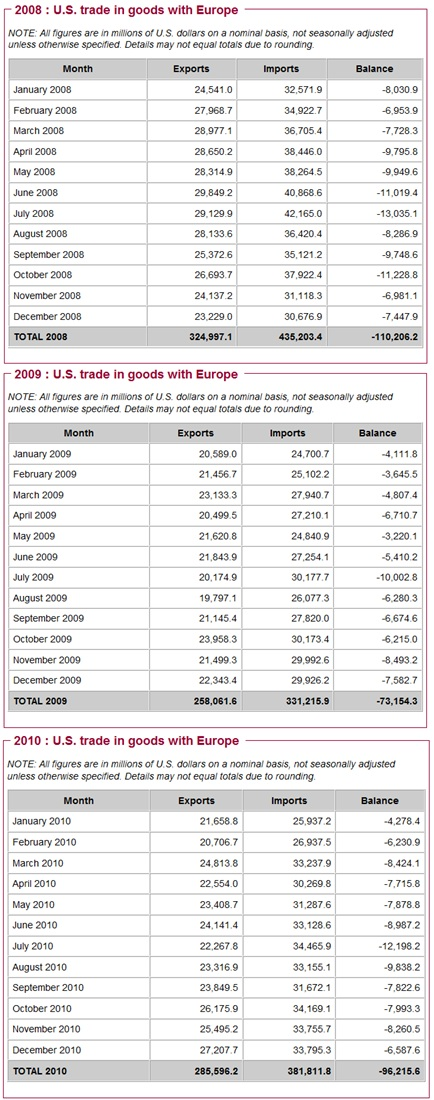 US trade in goods with europe