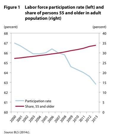 Labor force participation versus share of persons 55 and older