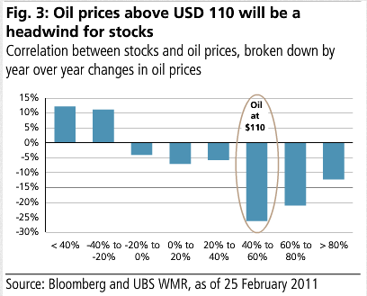 oil prices above usd 110 will be a headwind for stocks