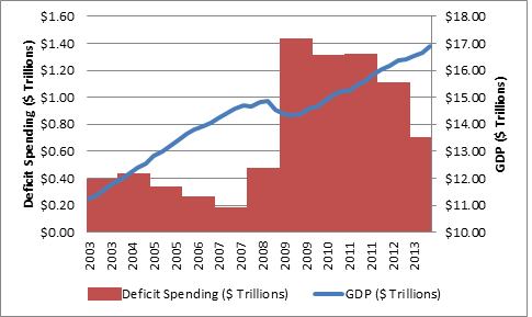deficit spending and GDP overlay