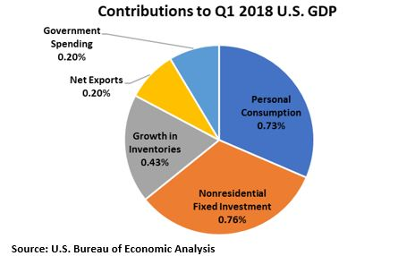 Contributions to US Q1 2018 GDP.JPG