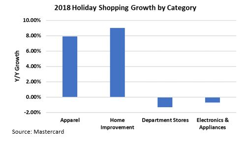 2018 shopping growth by category.JPG