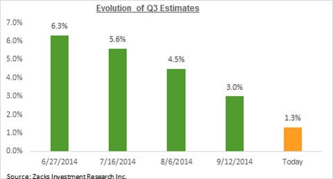 Evolution of Q3 estimates 2014