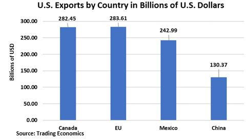 US Exports by Country.JPG