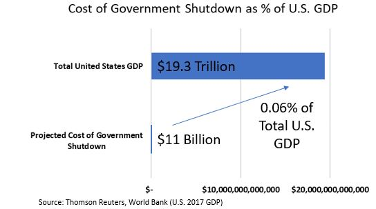 Cost of Government Shutdon as percent of US GDP.JPG