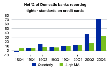 5 Tightening Credit Standards (Moodys).png