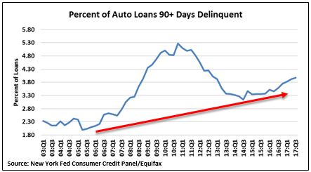 Auto loan defaults.JPG