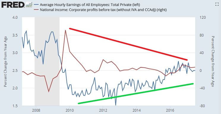 Earnings vs corporate profits_Annotated.jpg