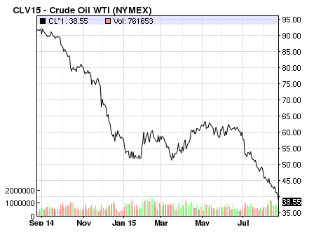 Crude Oil Decline