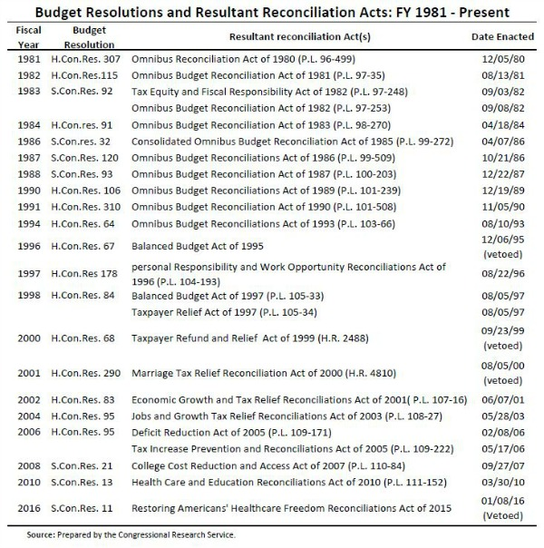 Budget Reconciliations Table.JPG