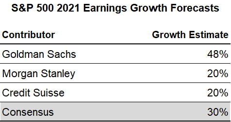 4 S&P 500 CY 2021 Earnings Growth Forecasts.png