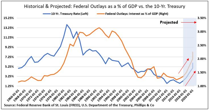 Historical vs projected debt service % of GDP and 10 year.JPG